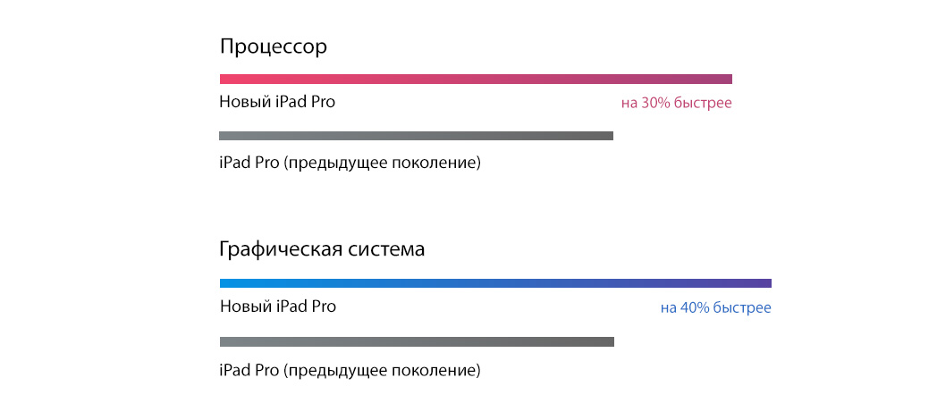 "Планшет Apple iPad Pro 10.5"" 256Gb Wi-Fi+LTE Gold  фото"
